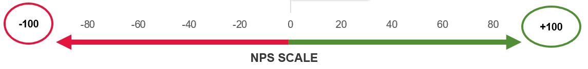 NPS scale - employer branding